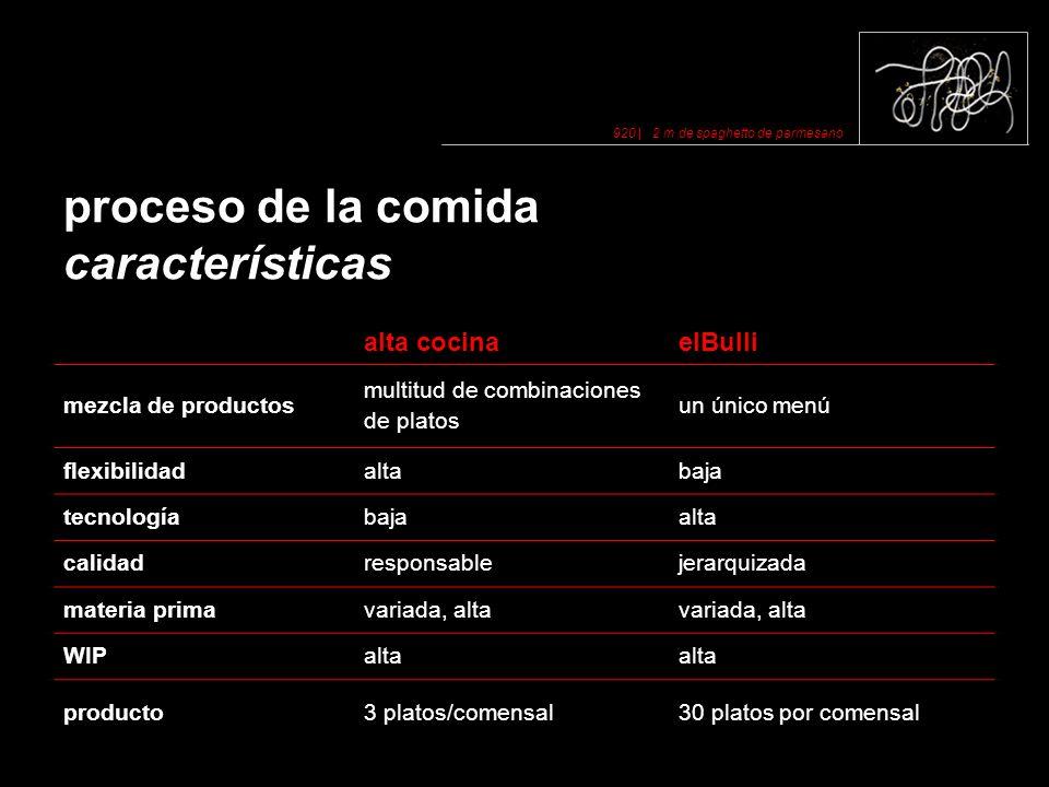 proceso de la comida características
