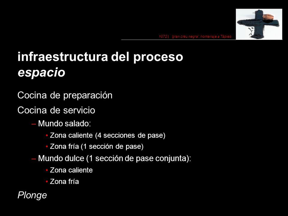 infraestructura del proceso espacio