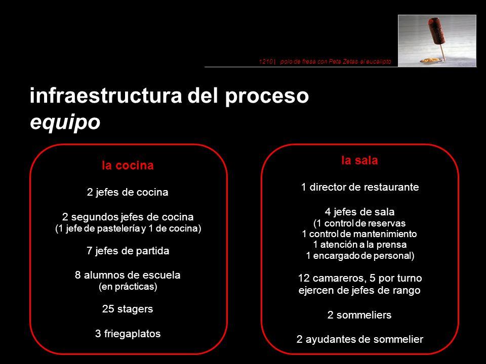 infraestructura del proceso equipo