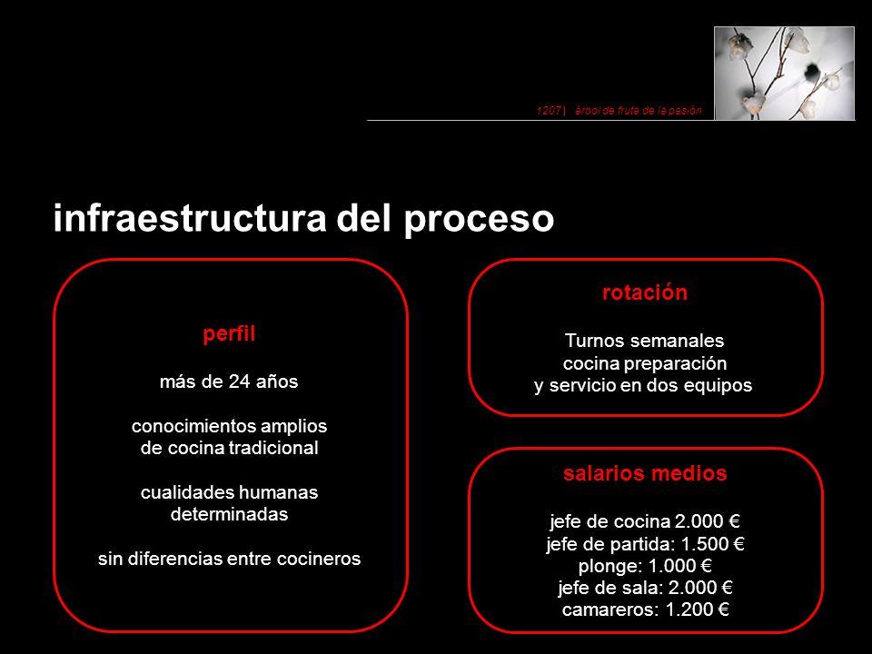 infraestructura del proceso