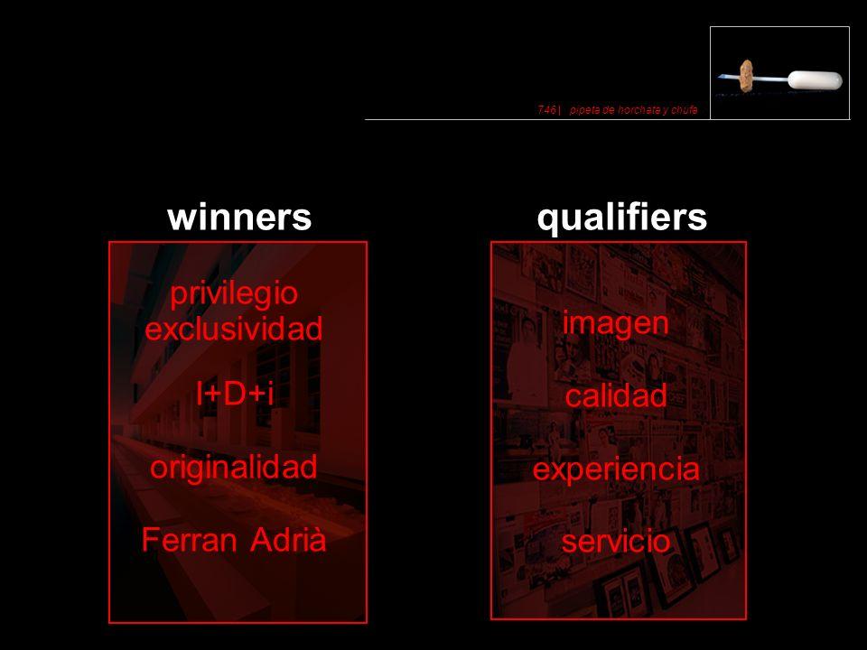 winners qualifiers privilegio exclusividad imagen I+D+i calidad