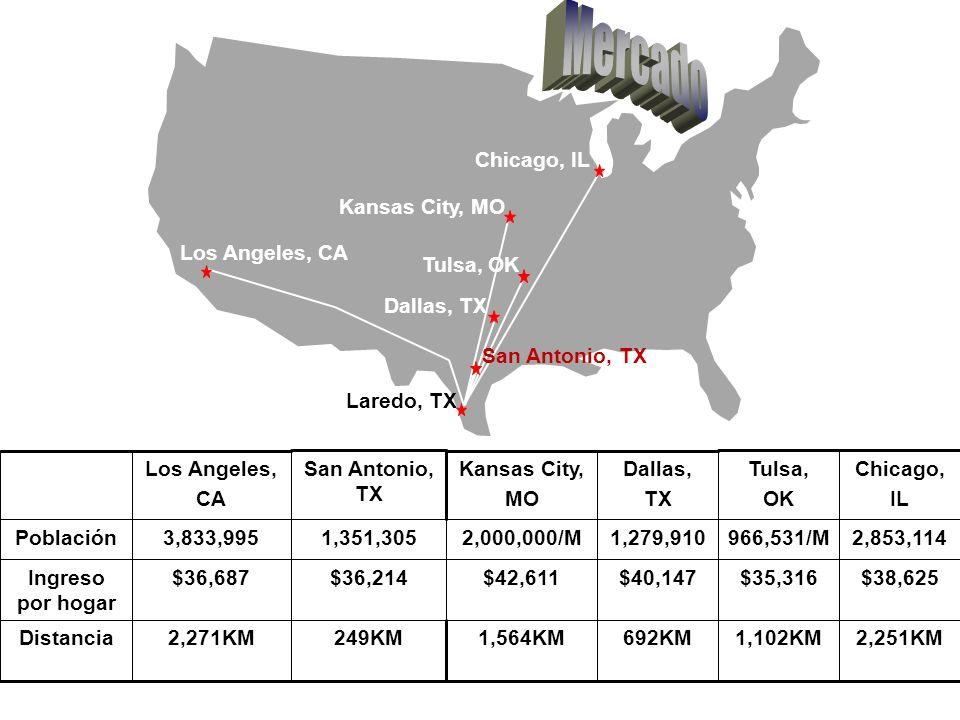 Mercado Laredo, TX Chicago, IL 2,251KM $38,625 2,853,114 Chicago, IL