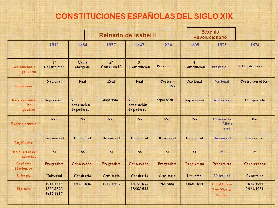 CONSTITUCIONES ESPAÑOLAS DEL SIGLO XIX