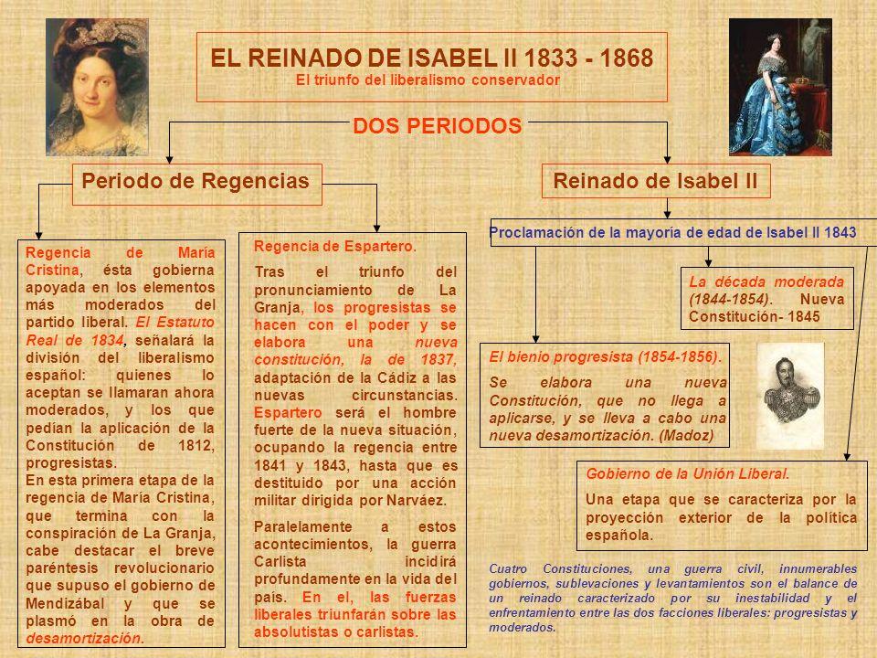 EL REINADO DE ISABEL II 1833 - 1868