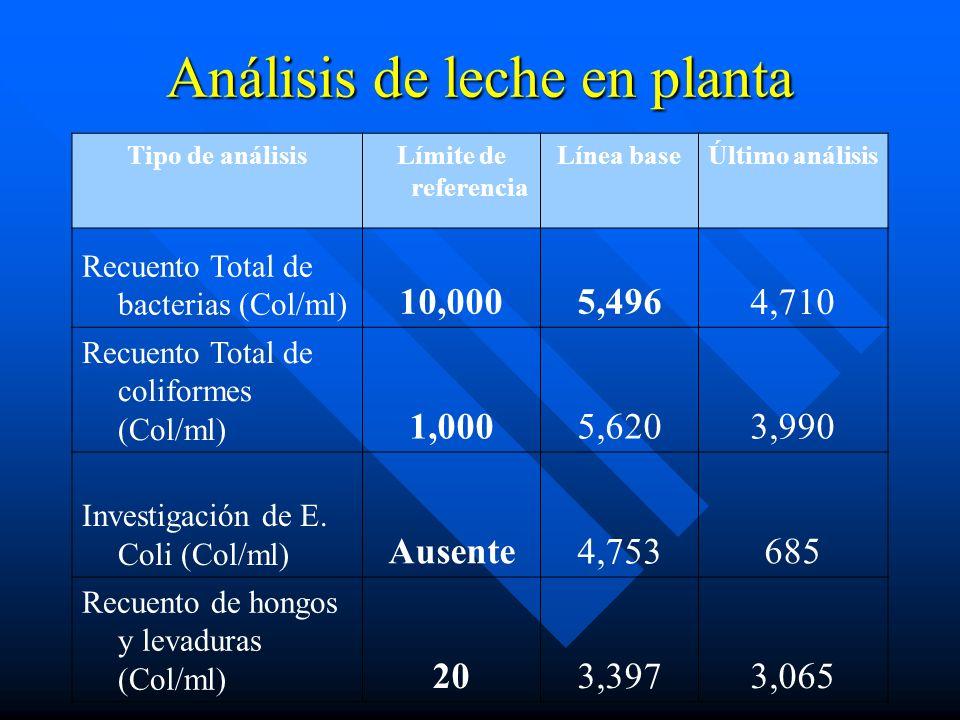 Análisis de leche en planta