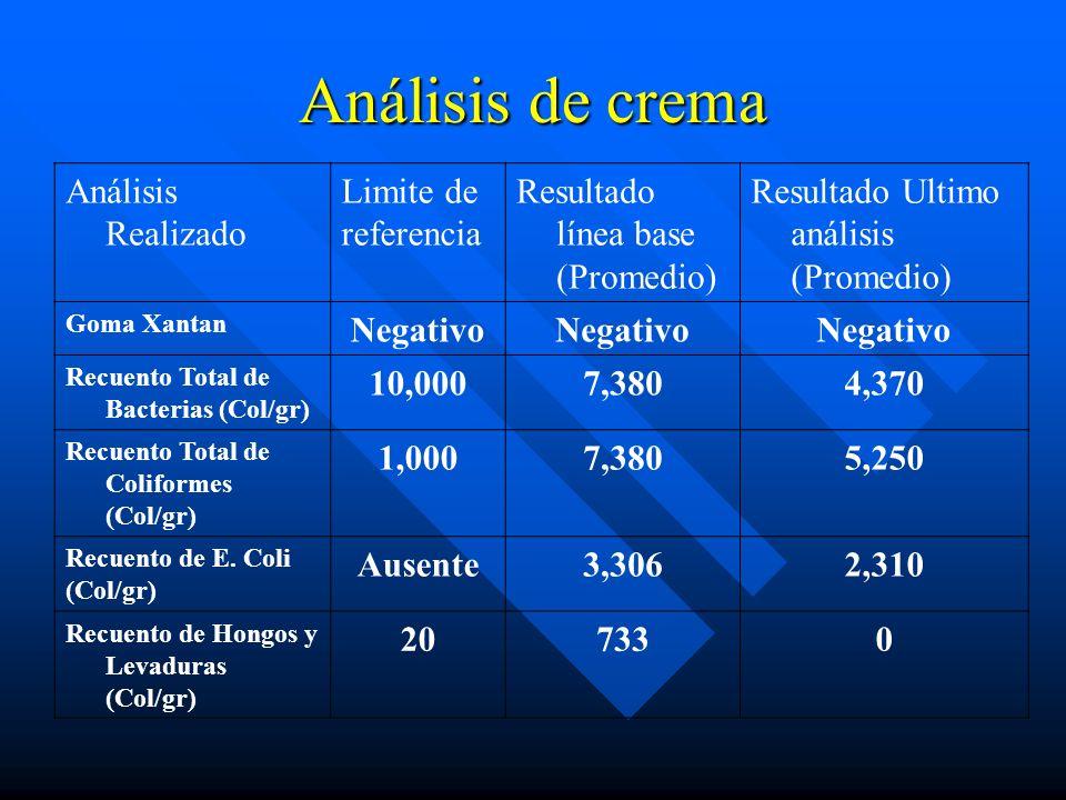 Análisis de crema Análisis Realizado Limite de referencia