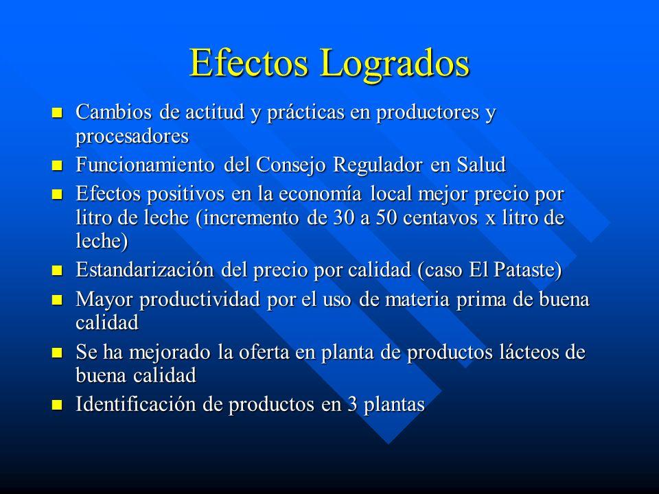 Efectos Logrados Cambios de actitud y prácticas en productores y procesadores. Funcionamiento del Consejo Regulador en Salud.