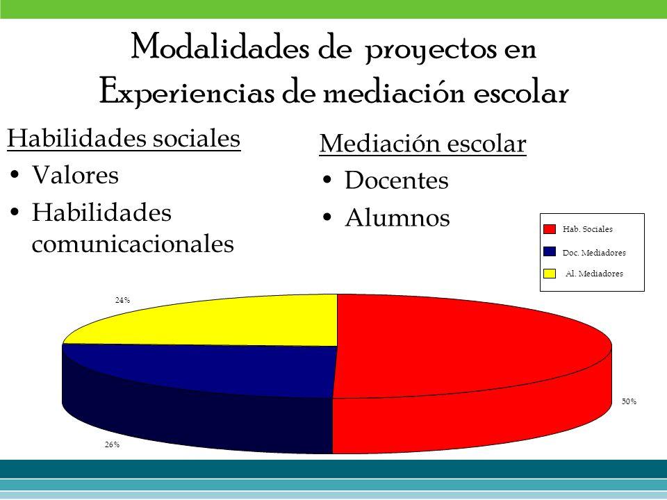 Modalidades de proyectos en Experiencias de mediación escolar