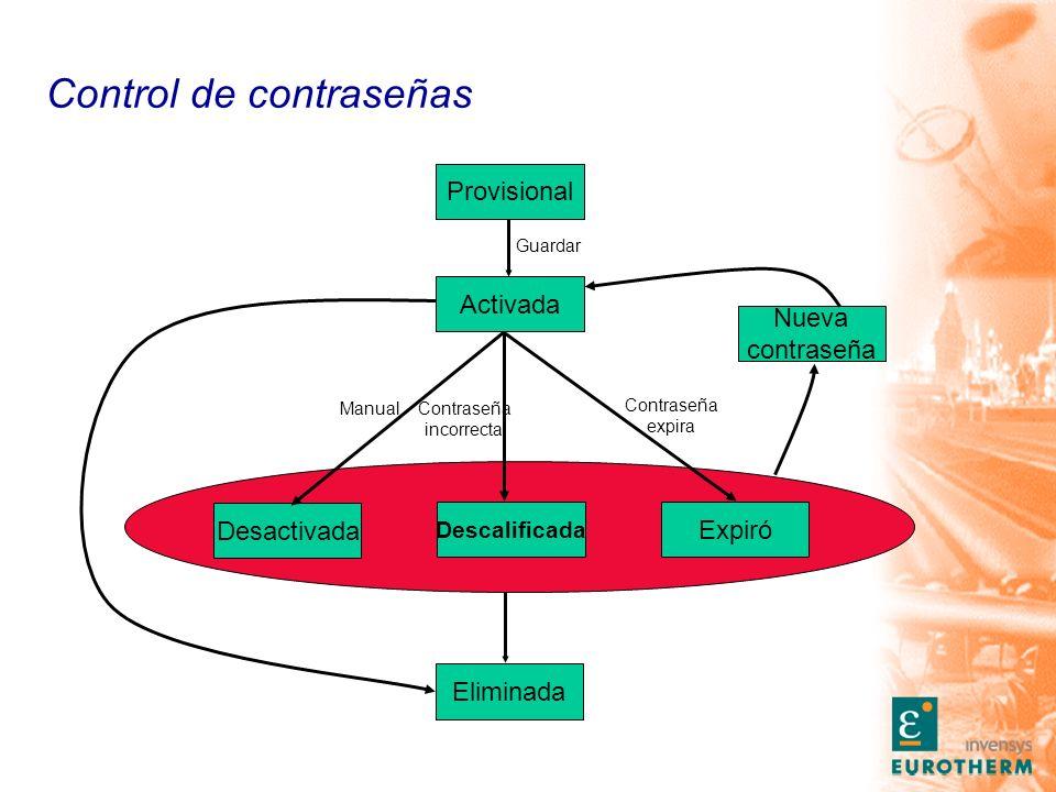 Control de contraseñas