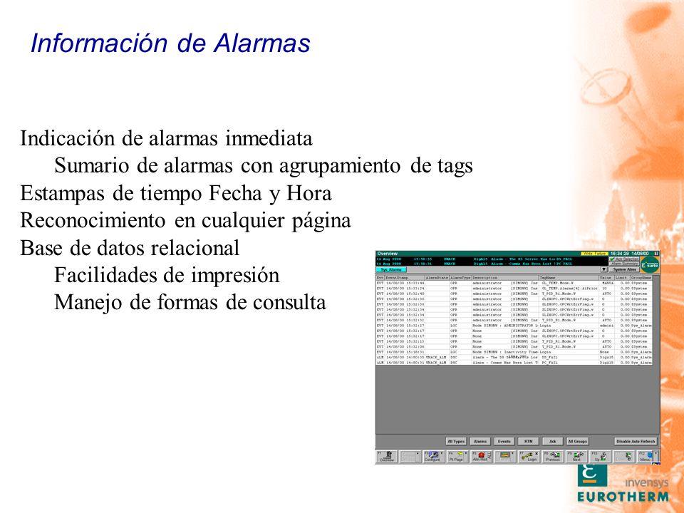 Información de Alarmas