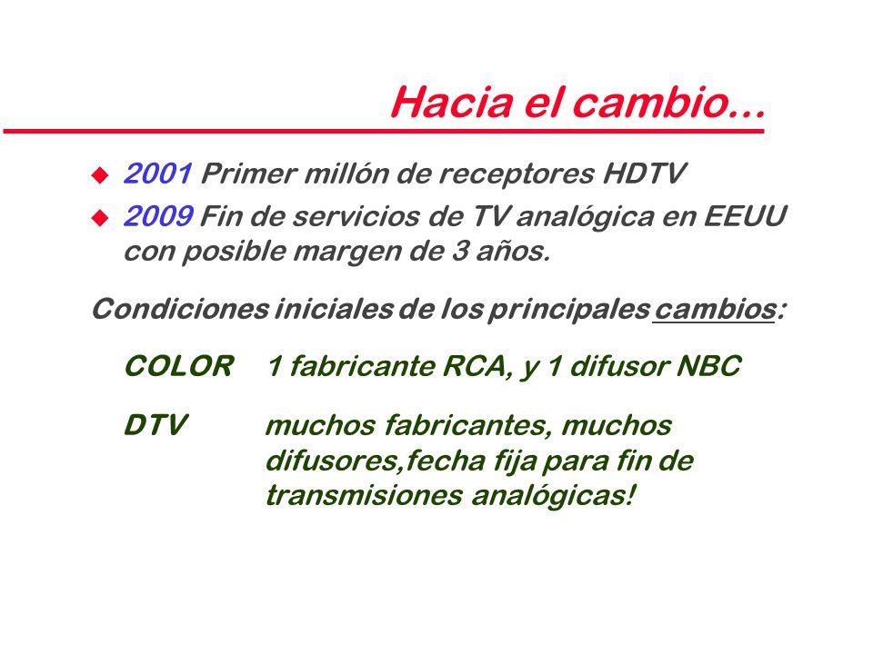 Hacia el cambio... 2001 Primer millón de receptores HDTV