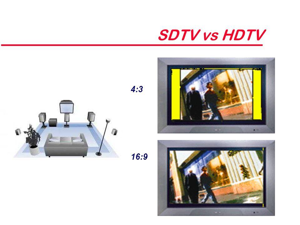 SDTV vs HDTV 4:3 16:9