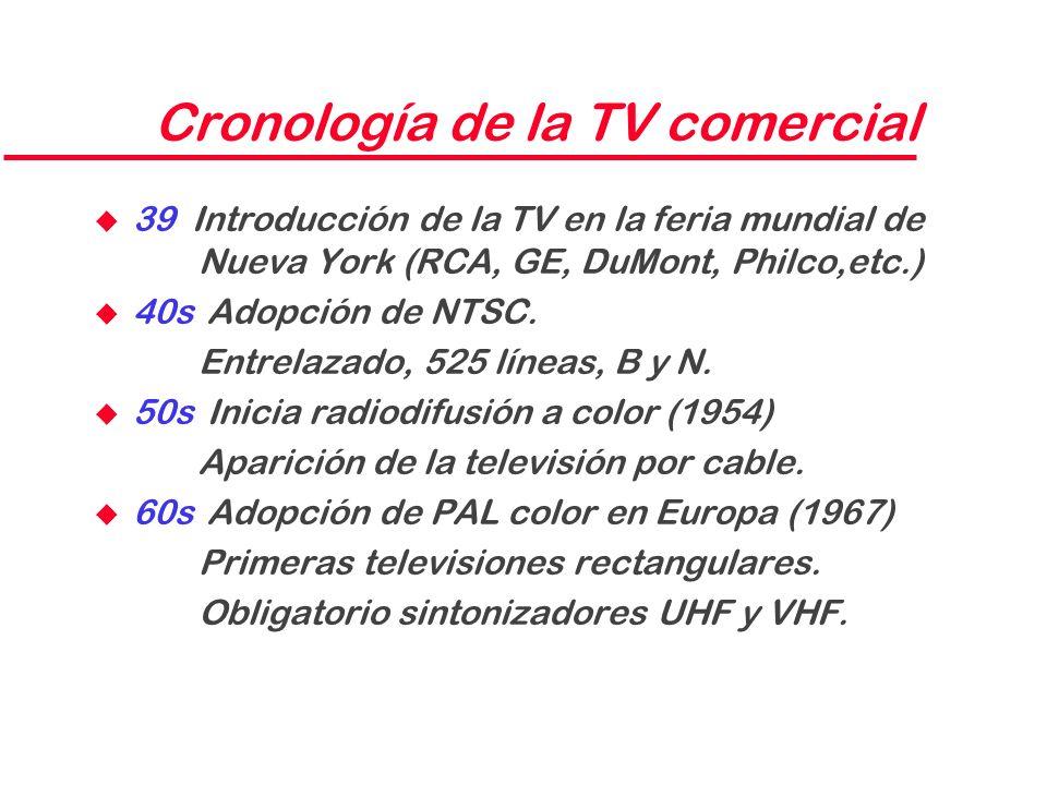 Cronología de la TV comercial
