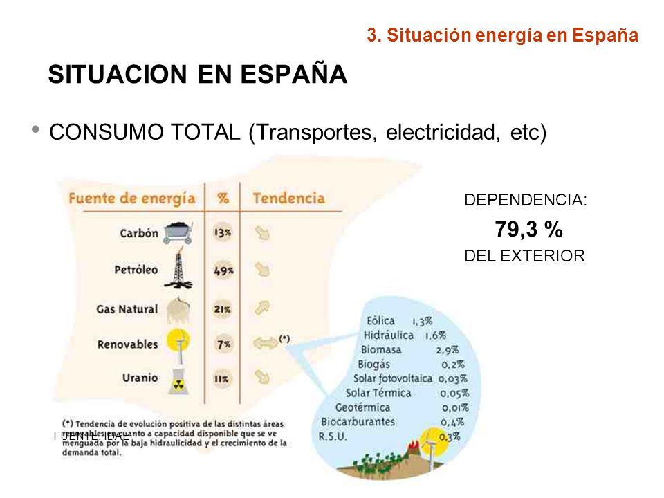 CONSUMO TOTAL (Transportes, electricidad, etc)