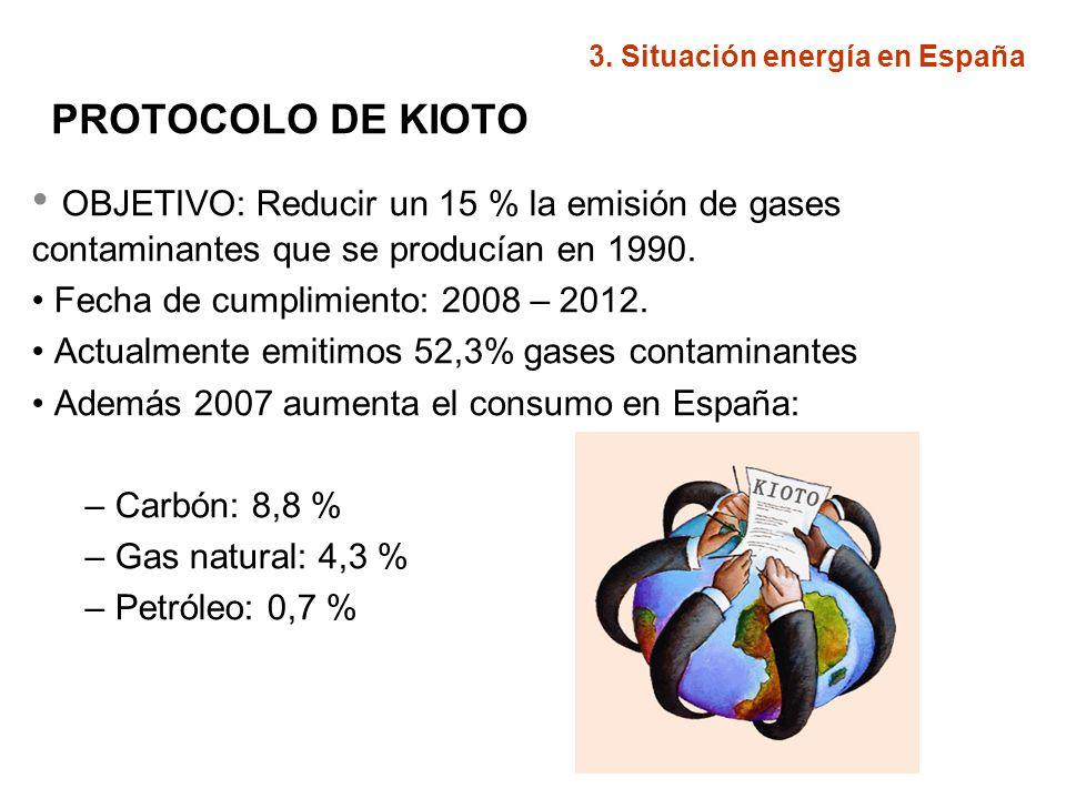 3. Situación energía en España