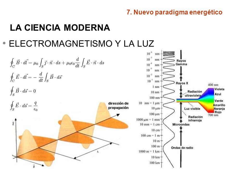 ELECTROMAGNETISMO Y LA LUZ