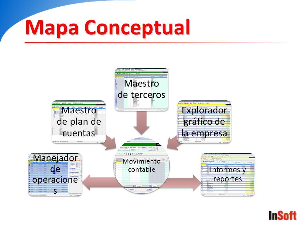 Mapa Conceptual Manejador de operaciones Informes y reportes