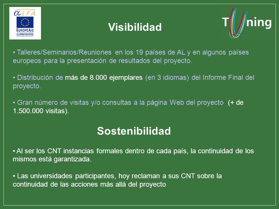Visibilidad Sostenibilidad