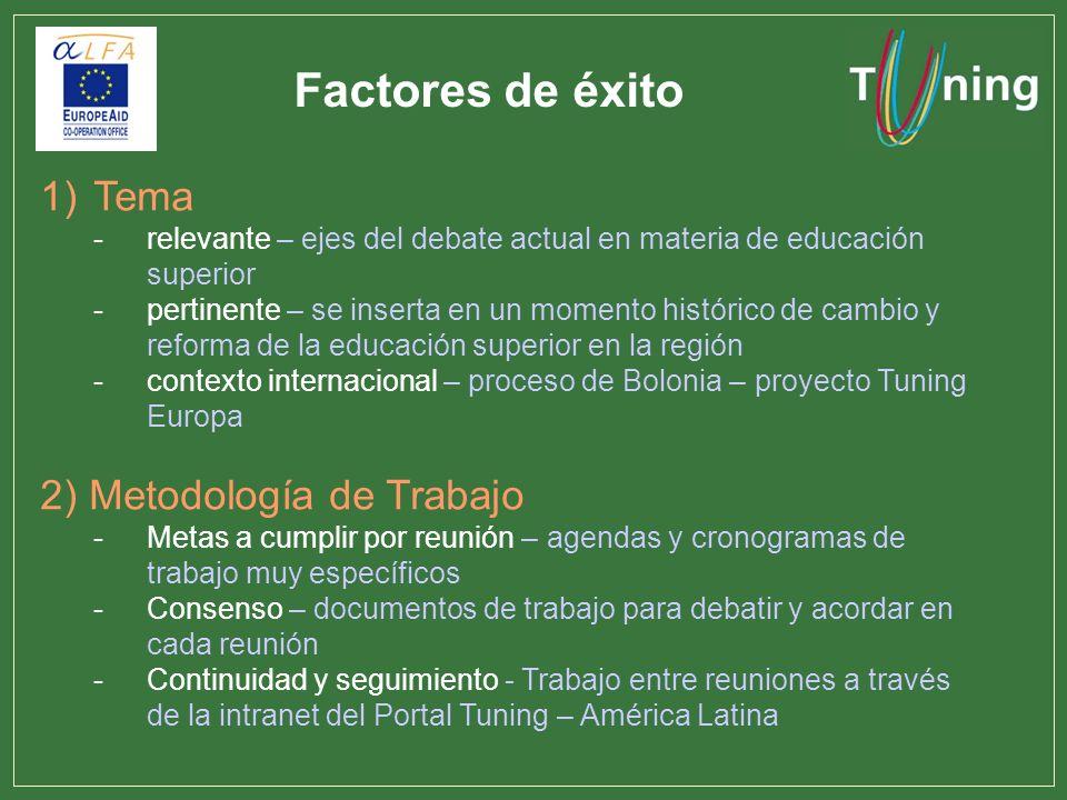 Factores de éxito Tema 2) Metodología de Trabajo