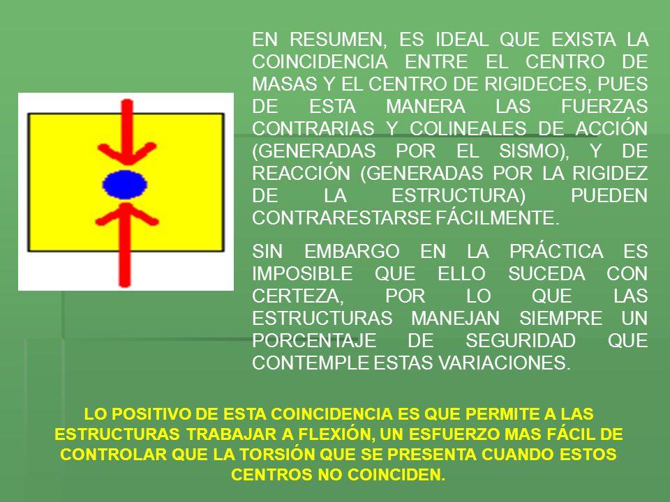 EN RESUMEN, ES IDEAL QUE EXISTA LA COINCIDENCIA ENTRE EL CENTRO DE MASAS Y EL CENTRO DE RIGIDECES, PUES DE ESTA MANERA LAS FUERZAS CONTRARIAS Y COLINEALES DE ACCIÓN (GENERADAS POR EL SISMO), Y DE REACCIÓN (GENERADAS POR LA RIGIDEZ DE LA ESTRUCTURA) PUEDEN CONTRARESTARSE FÁCILMENTE.