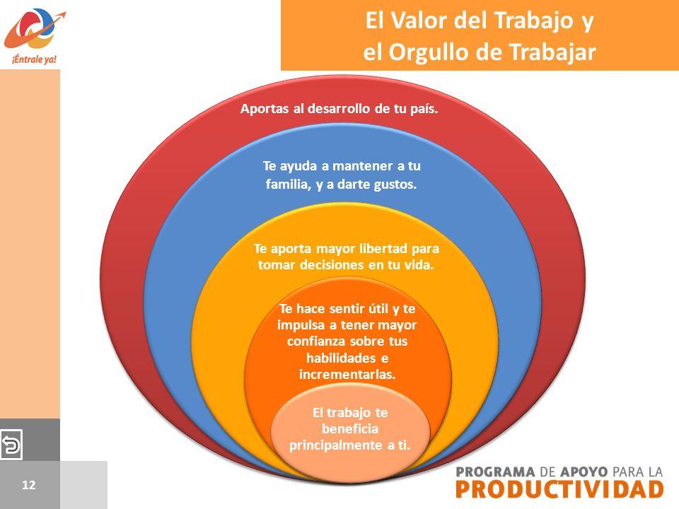 El Valor del Trabajo y el Orgullo de Trabajar