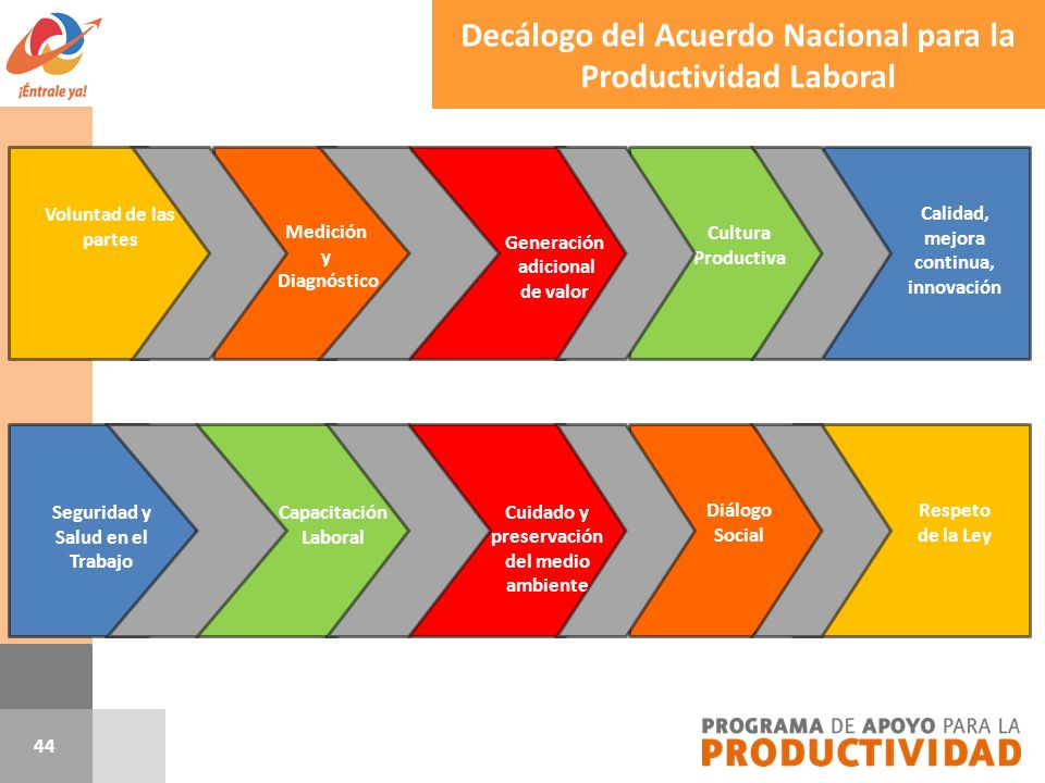 Decálogo del Acuerdo Nacional para la Productividad Laboral