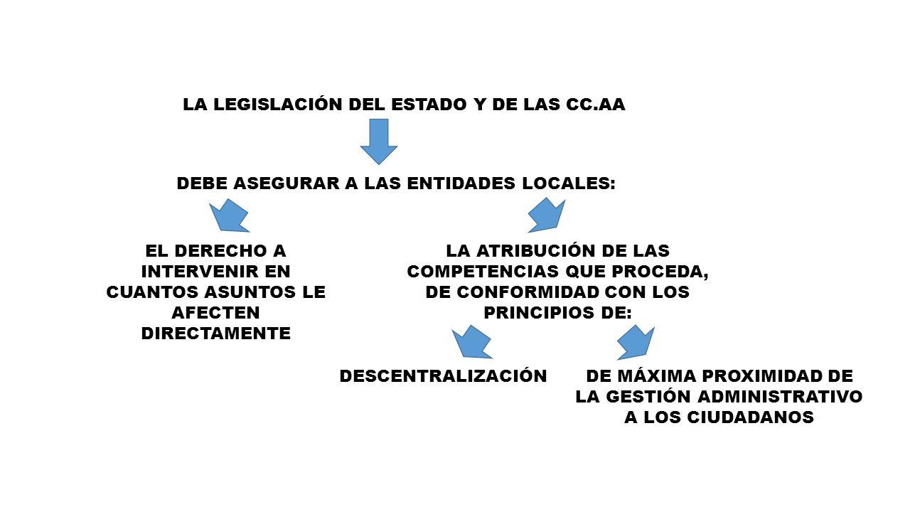 LA LEGISLACIÓN DEL ESTADO Y DE LAS CC.AA