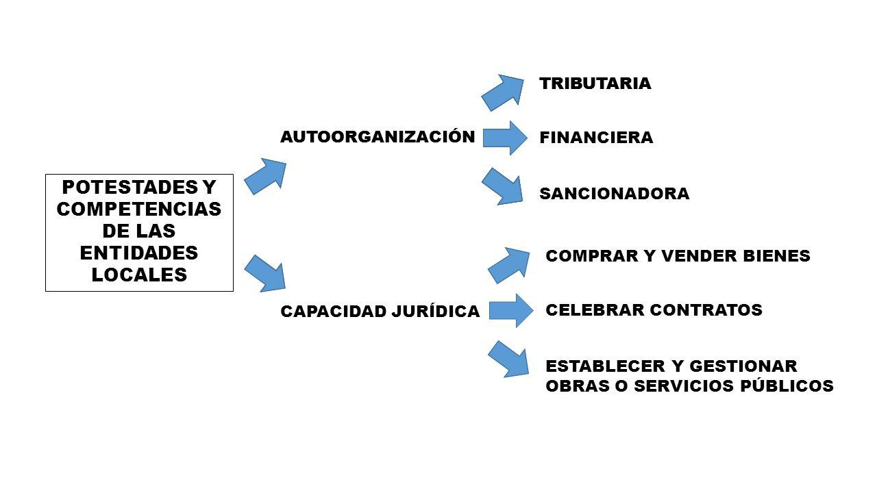 POTESTADES Y COMPETENCIAS DE LAS ENTIDADES LOCALES
