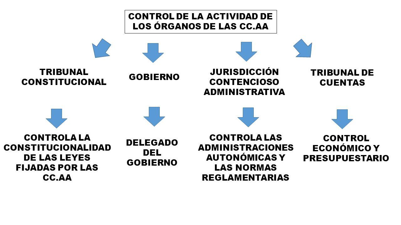 CONTROL DE LA ACTIVIDAD DE LOS ÓRGANOS DE LAS CC.AA