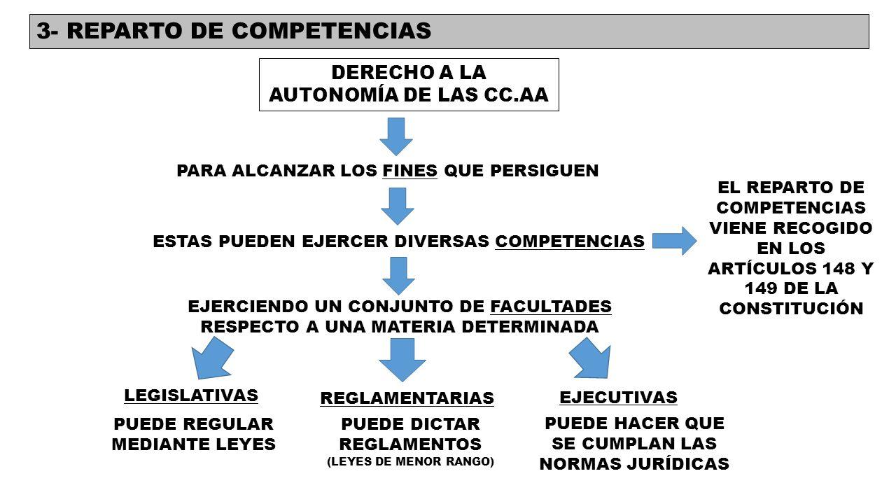 3- REPARTO DE COMPETENCIAS