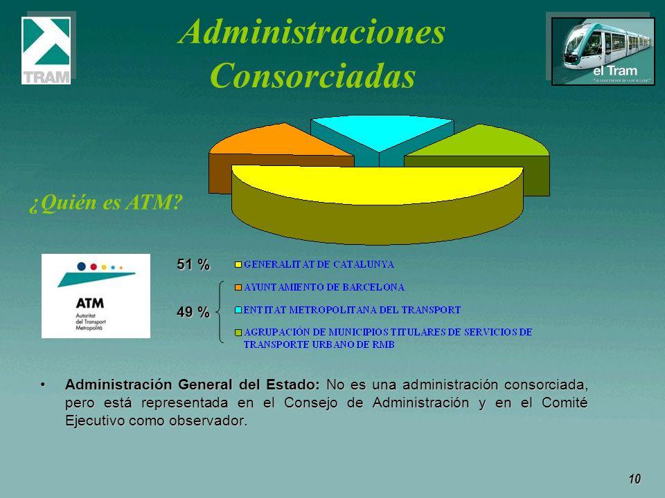 Administraciones Consorciadas