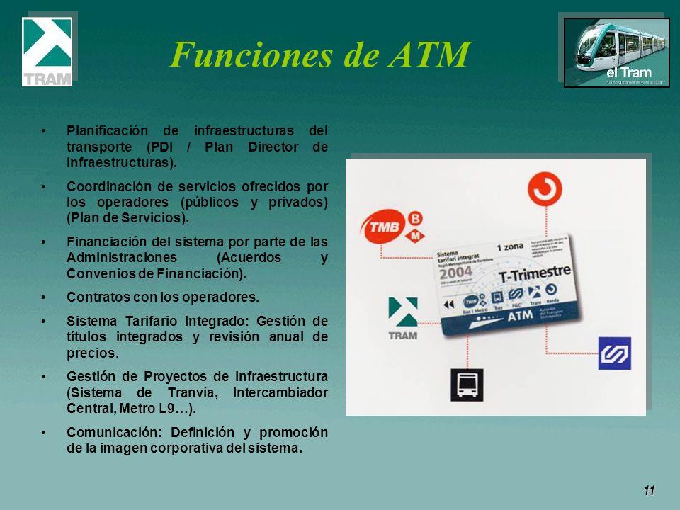 Funciones de ATM Planificación de infraestructuras del transporte (PDI / Plan Director de Infraestructuras).
