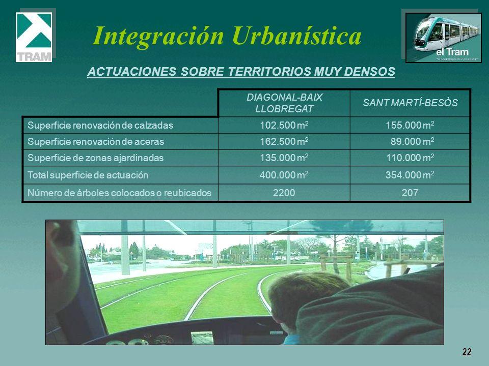 Integración Urbanística ACTUACIONES SOBRE TERRITORIOS MUY DENSOS