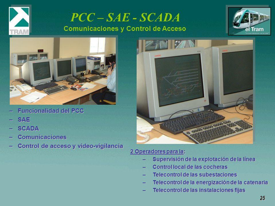 Comunicaciones y Control de Acceso