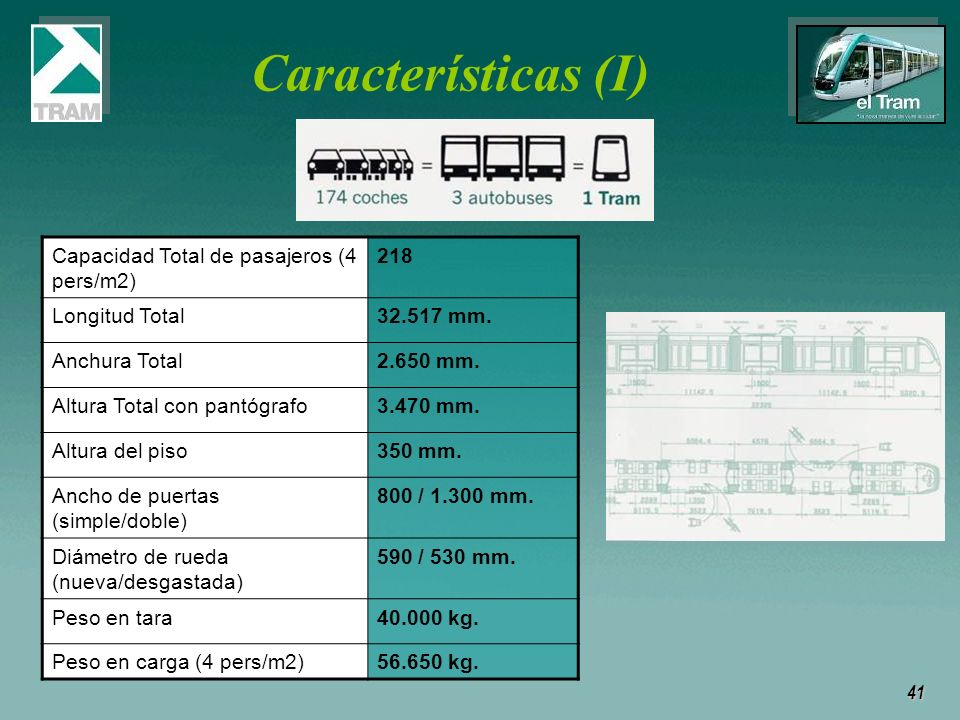 Características (I) Capacidad Total de pasajeros (4 pers/m2) 218