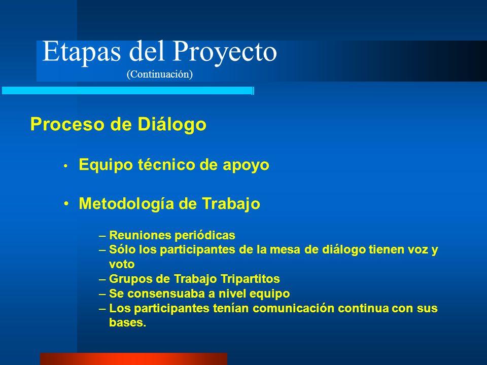 Etapas del Proyecto Proceso de Diálogo Metodología de Trabajo
