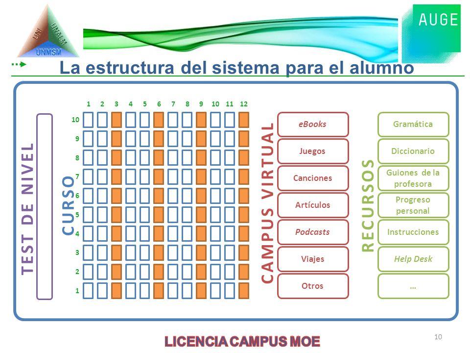 La estructura del sistema para el alumno