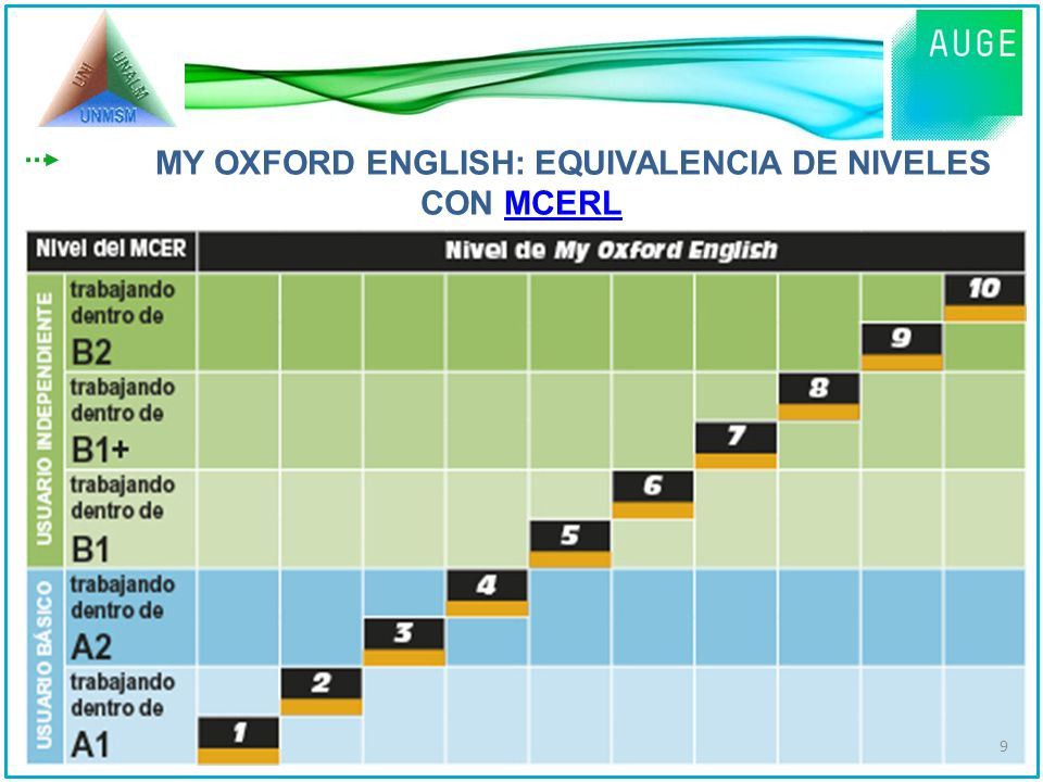 MY OXFORD ENGLISH: EQUIVALENCIA DE NIVELES CON MCERL