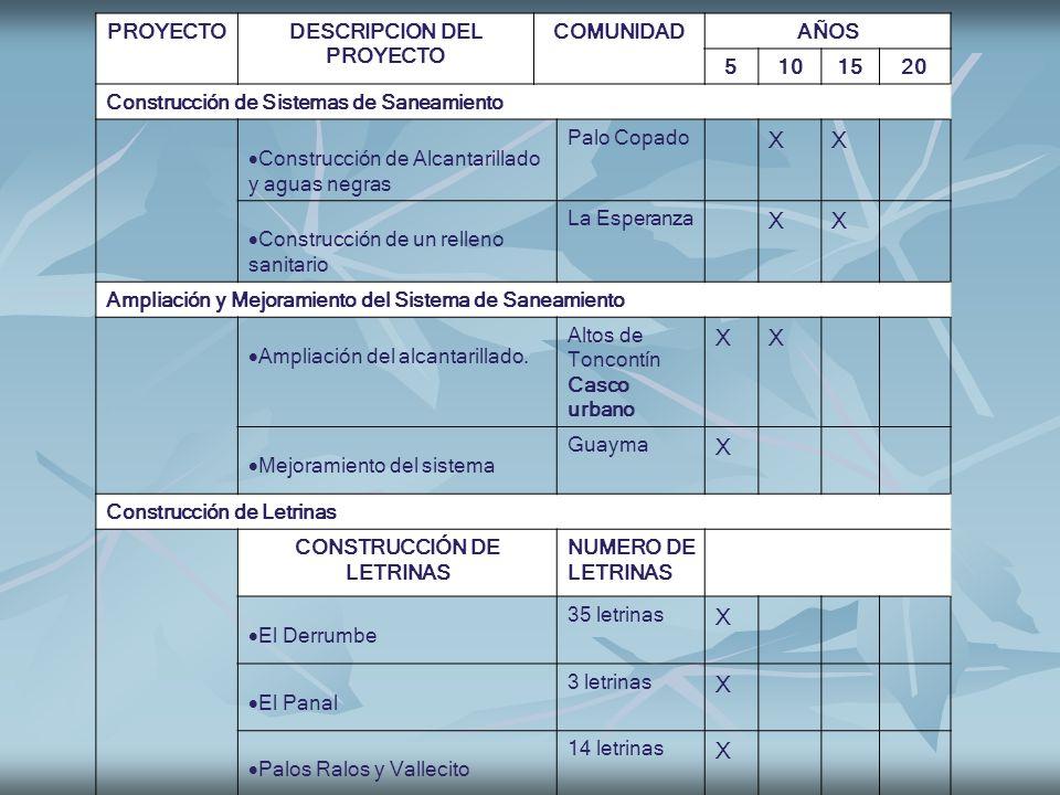 DESCRIPCION DEL PROYECTO CONSTRUCCIÓN DE LETRINAS