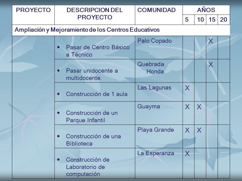 X PROYECTO DESCRIPCION DEL COMUNIDAD AÑOS 5 10 15 20