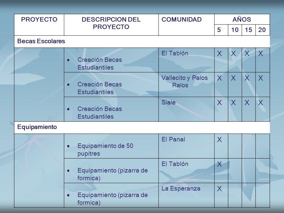 X PROYECTO DESCRIPCION DEL COMUNIDAD AÑOS 5 10 15 20 Becas Escolares
