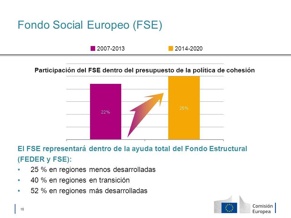 Fondo Social Europeo (FSE)