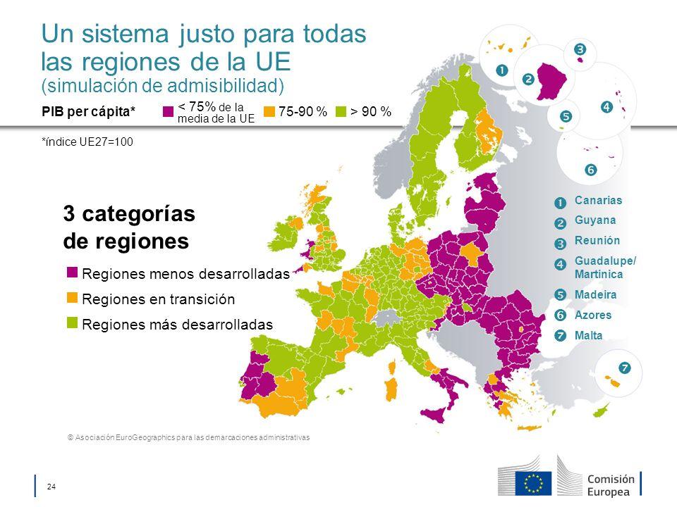 Un sistema justo para todas las regiones de la UE (simulación de admisibilidad)