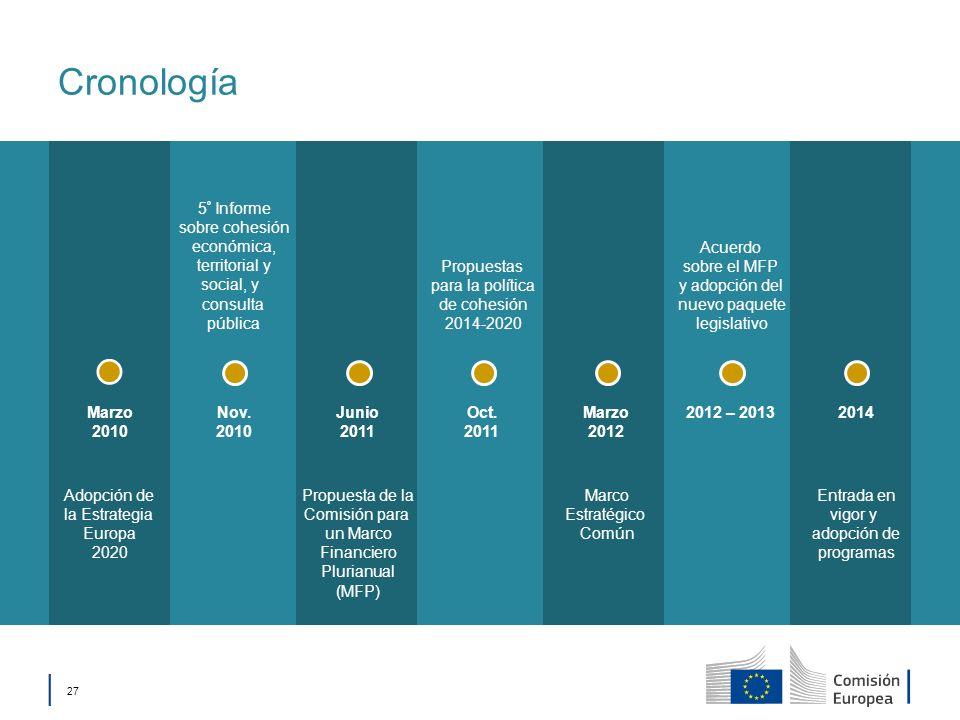 Cronología 5º Informe sobre cohesión económica, territorial y
