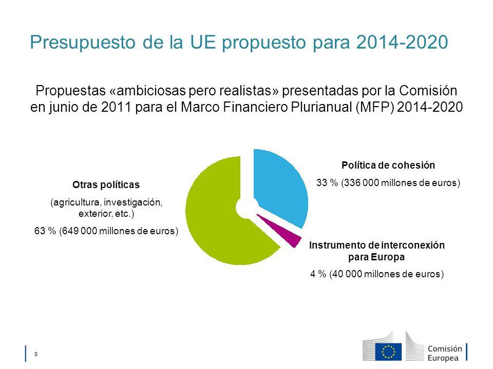 Presupuesto de la UE propuesto para 2014-2020