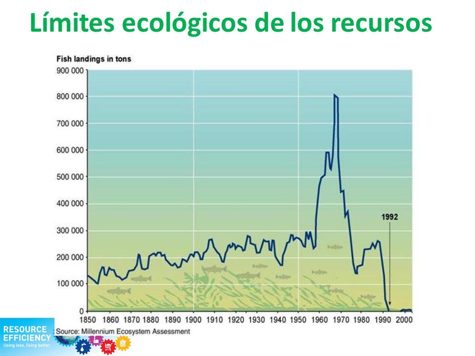 Límites ecológicos de los recursos