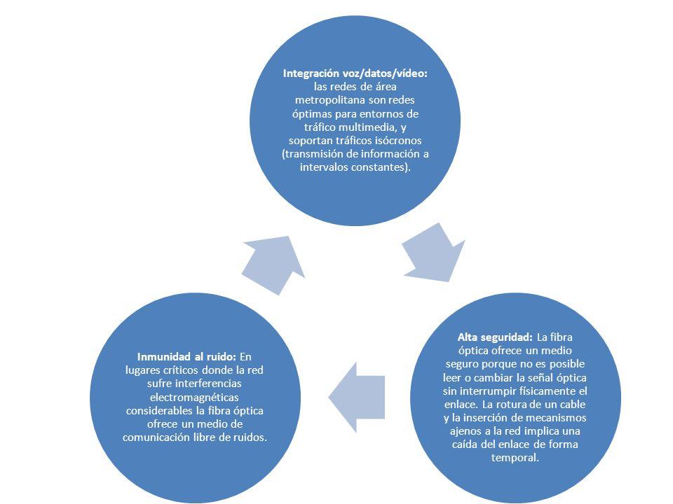 Integración voz/datos/vídeo: las redes de área metropolitana son redes óptimas para entornos de tráfico multimedia, y soportan tráficos isócronos (transmisión de información a intervalos constantes).