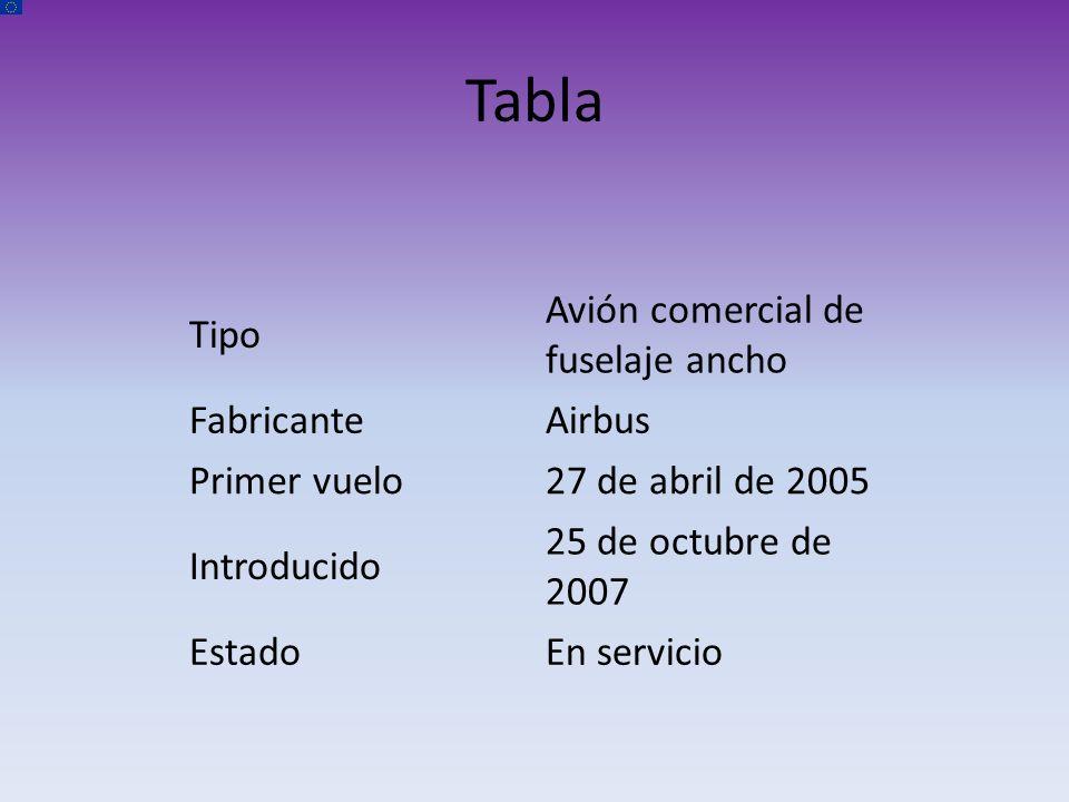 Tabla Tipo Avión comercial de fuselaje ancho Fabricante Airbus