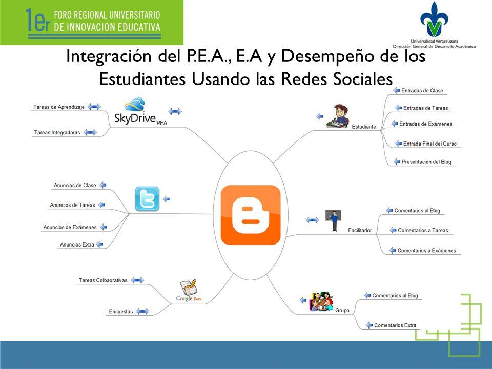 Integración del P.E.A., E.A y Desempeño de los Estudiantes Usando las Redes Sociales