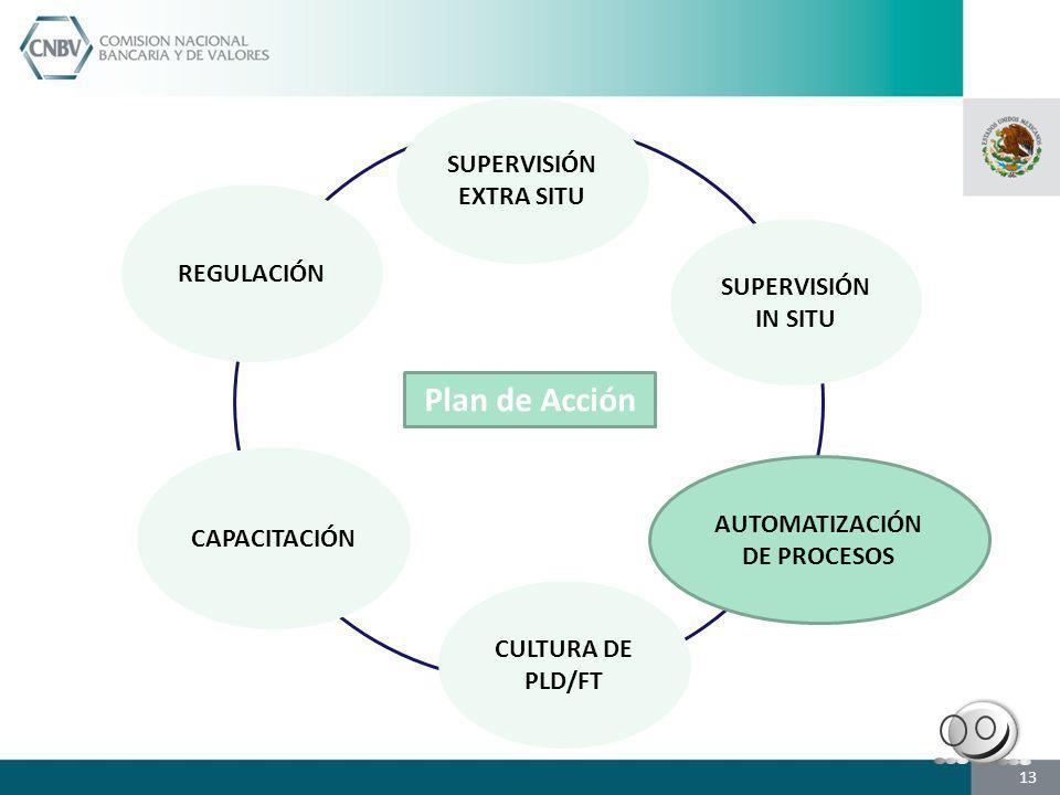 SUPERVISIÓN EXTRA SITU AUTOMATIZACIÓN DE PROCESOS